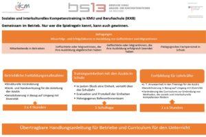 Gemeinsames Projekt BS13 IKM Teil 1-2